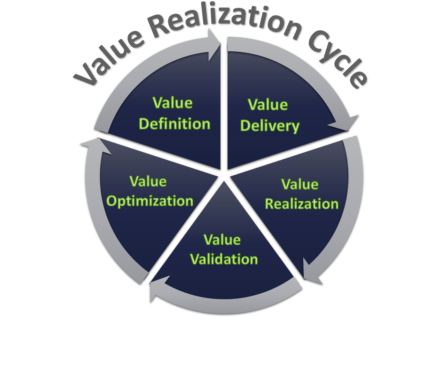 Value Realization Cycle