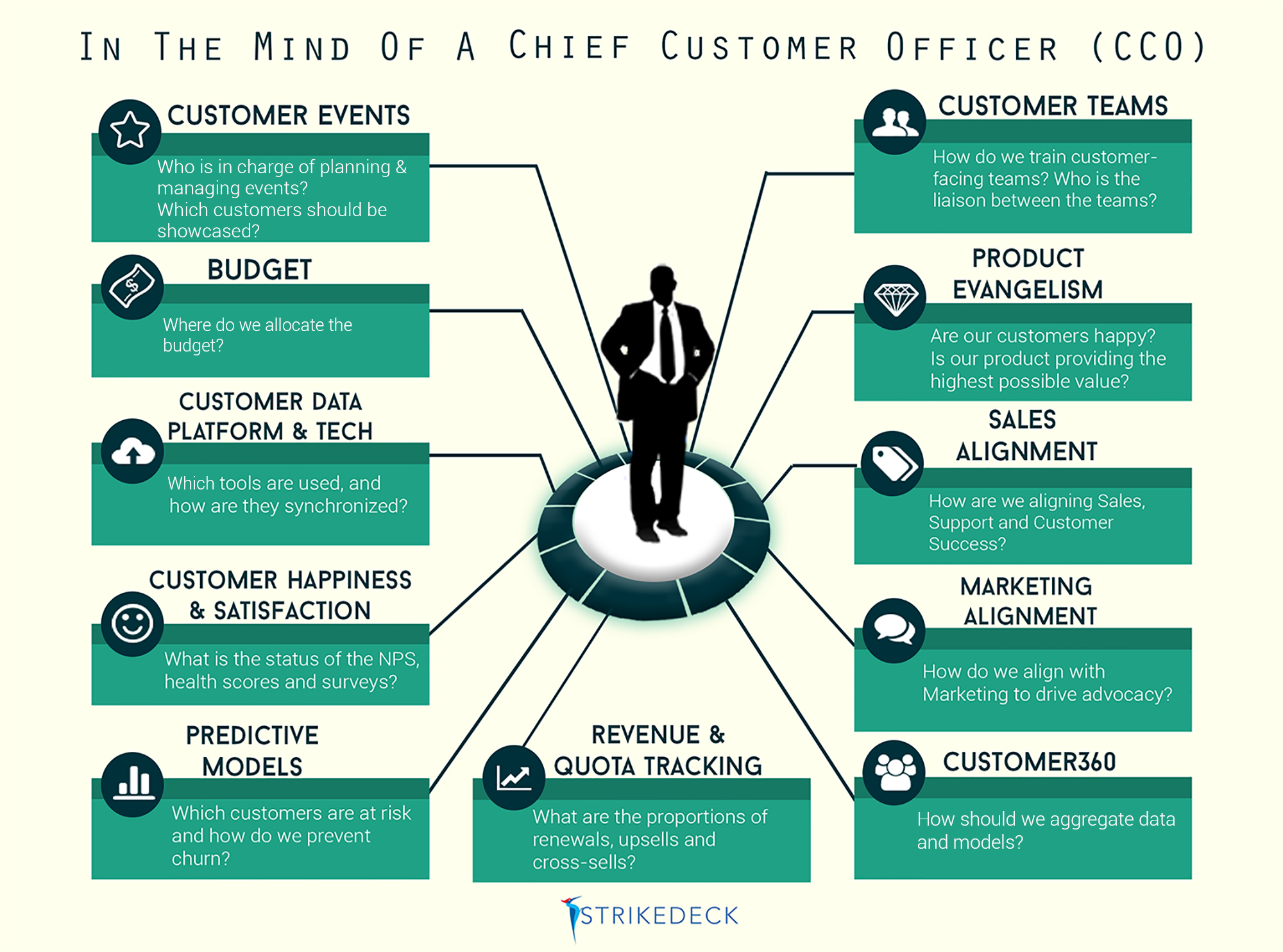 In the Mind of a Chief Customer Officer (CCO)