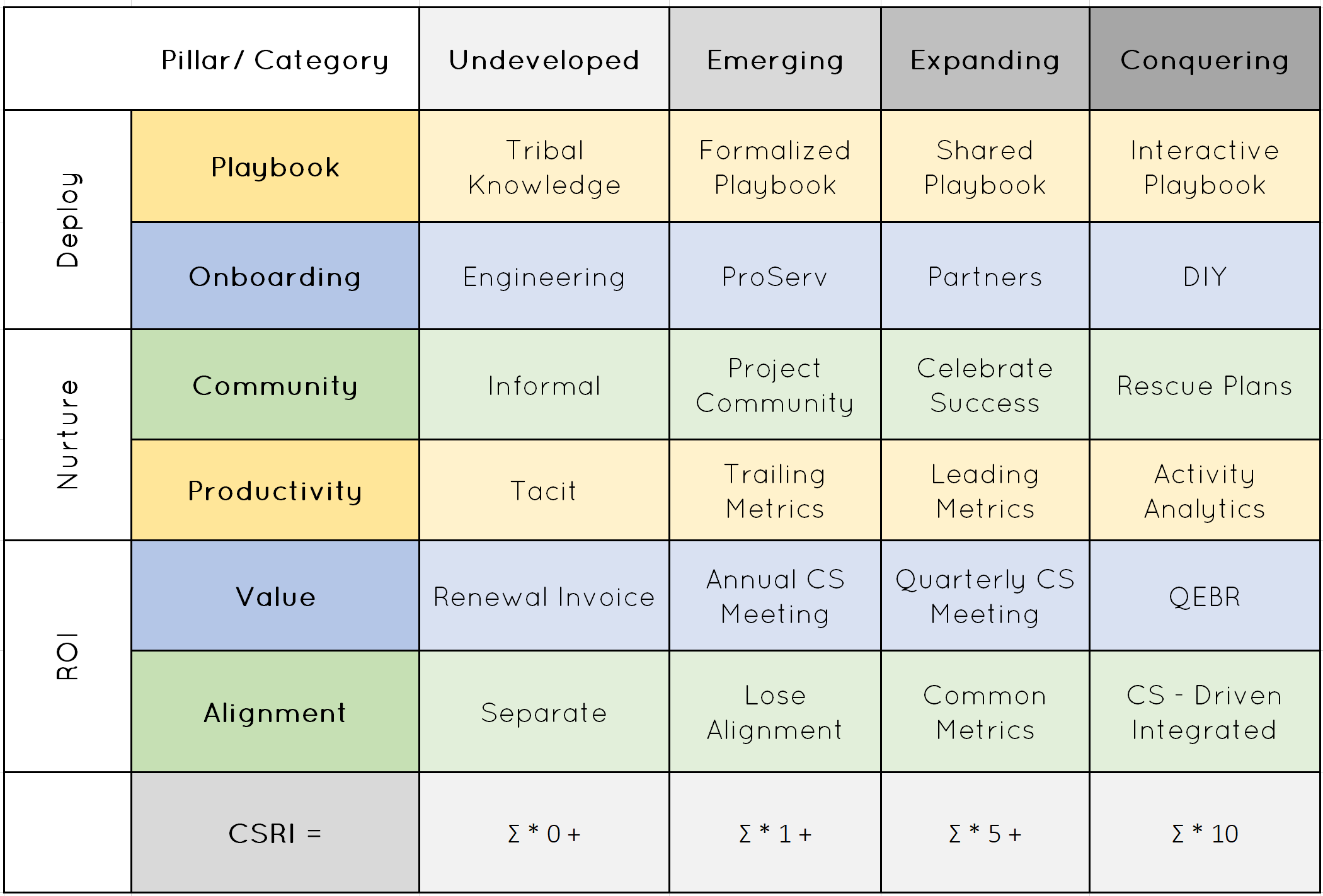 Customer Success Maturity Index ™